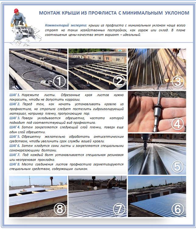 Как построить крышу с минимальным углом наклона