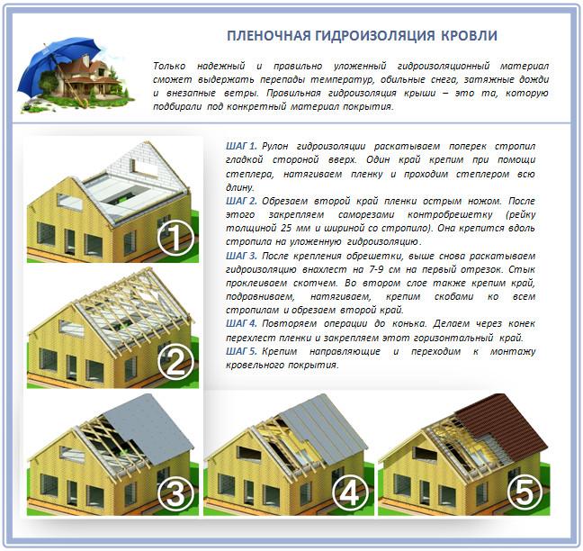 Монтаж гидроизоляционной пленки на крышу