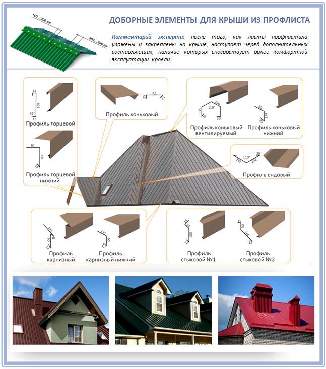 Элементы крыши из металлопрофиля