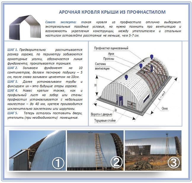 Гнутый металлопрофиль для крыши