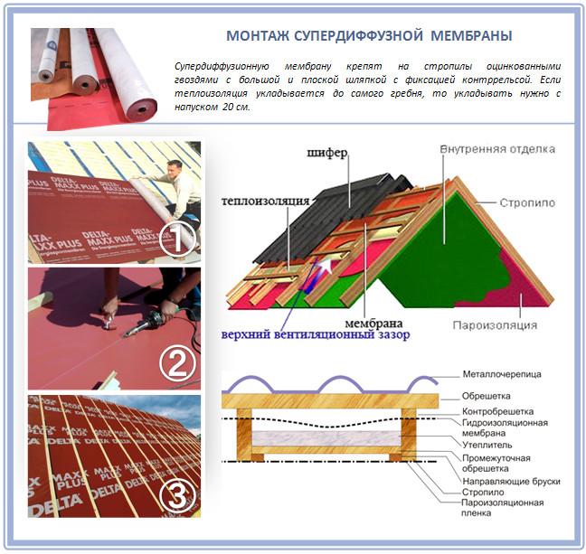 Монтаж супердиффузной мембраны на кровлю