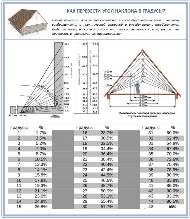 Угол крыши из профлиста в градусах и процентах
