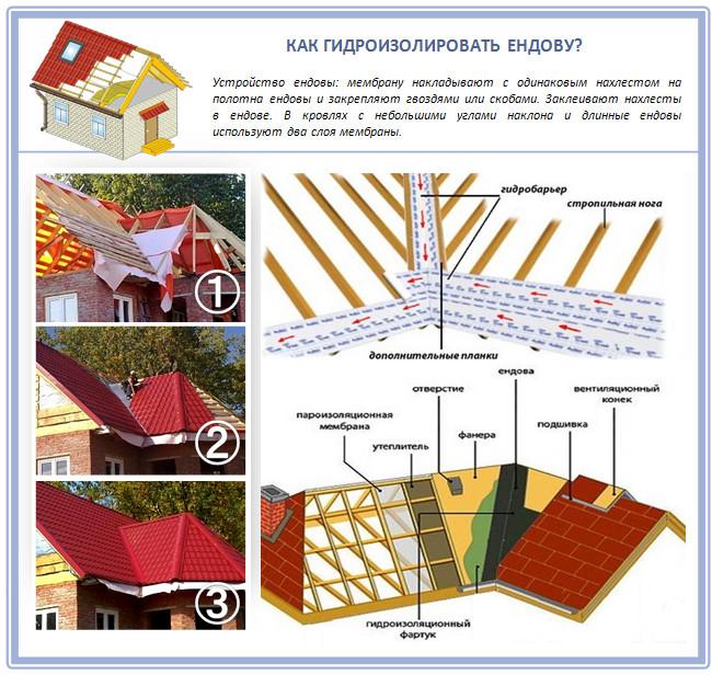 Гидроизоляция ендовы на крыше