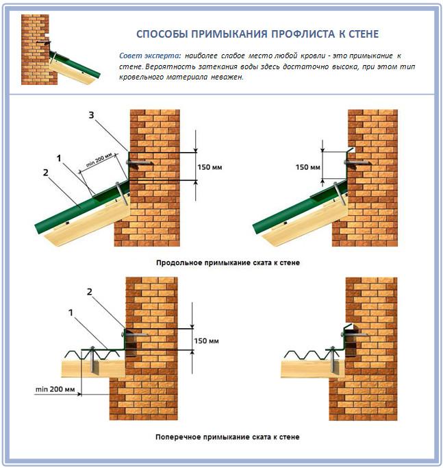 Примыкание профнастила к стене