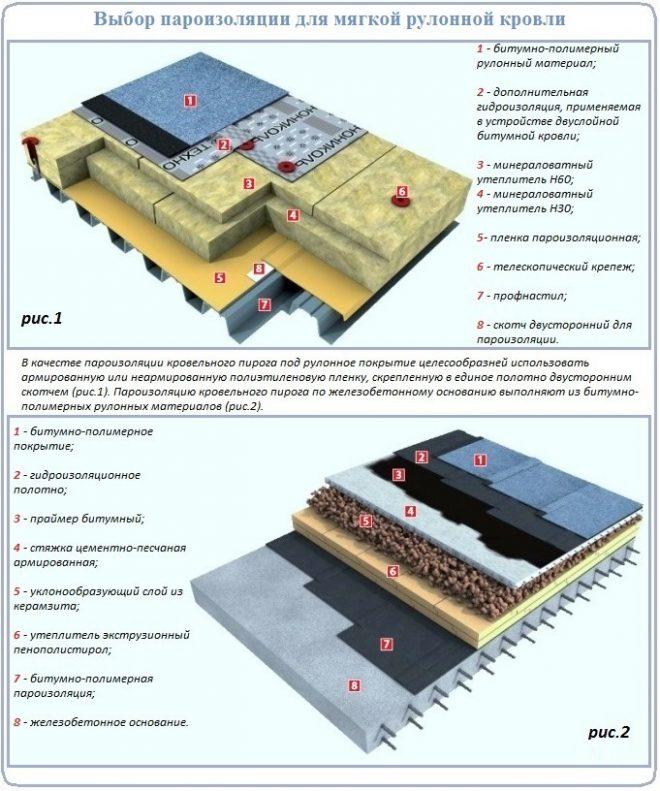 Как выбрать пароизоляцию для мягкой кровли на плоской крыше