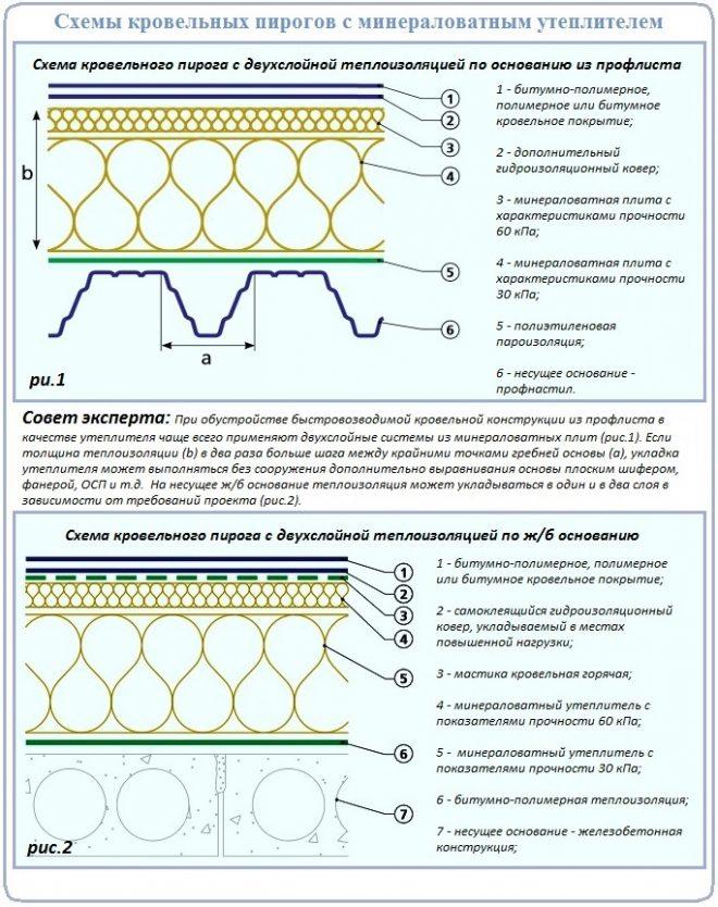 Минеральная вата - теплоизоляция мягкой кровли