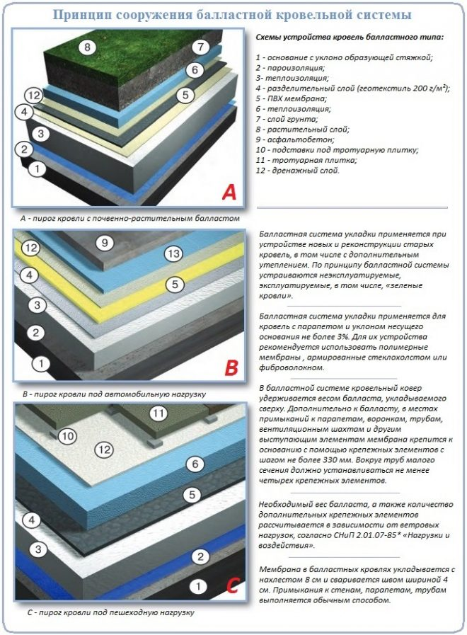 Принцип строительства балластной кровли с полимерной мембраной