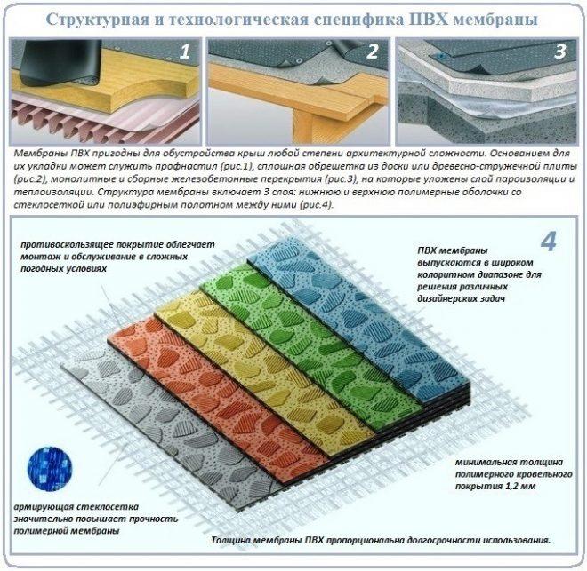 Структура полимерной мембраны для устройства мягкой кровли