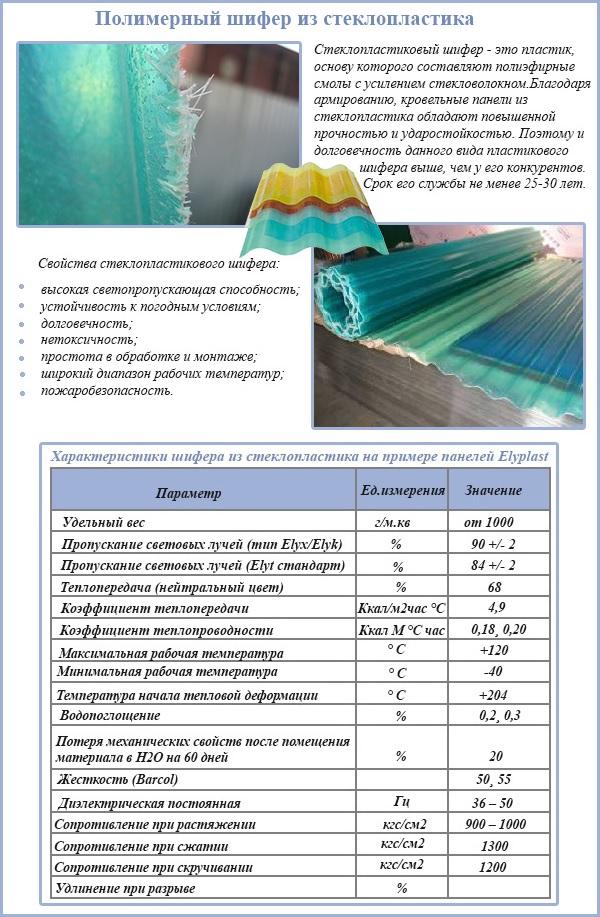 Полимерный шифер из стеклопластика