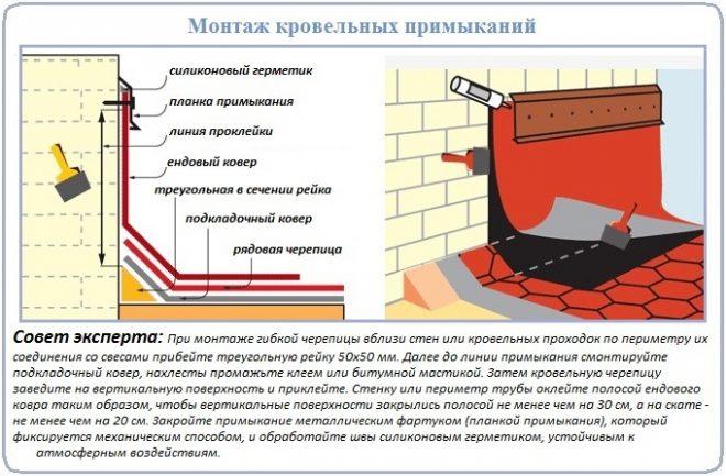 Технология устройства стеновых примыканий битумной черепицы