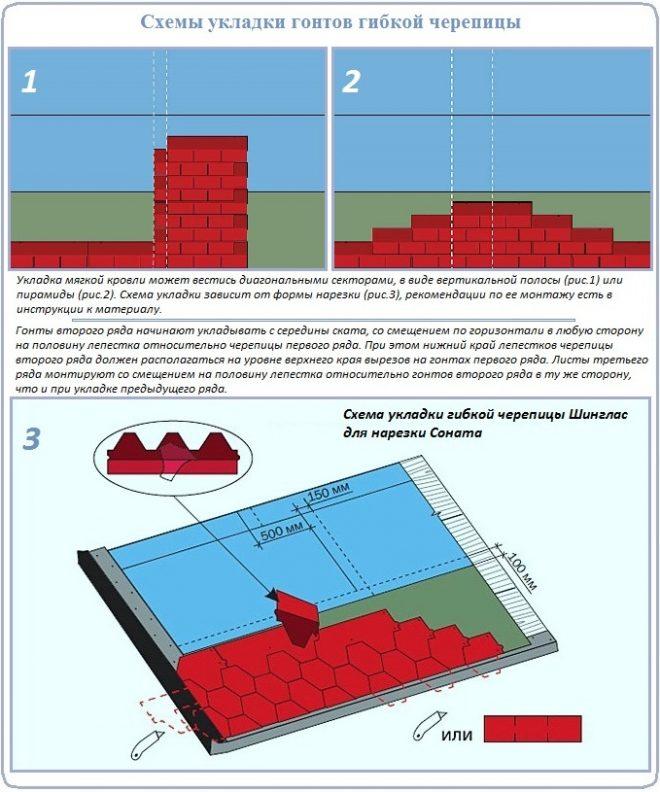 Технология укладки элементов битумной кровли
