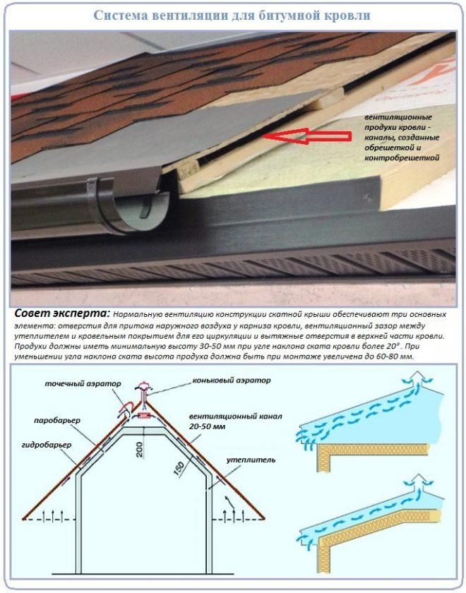 Технология устройства вентиляции для укладки гибкой черепицы