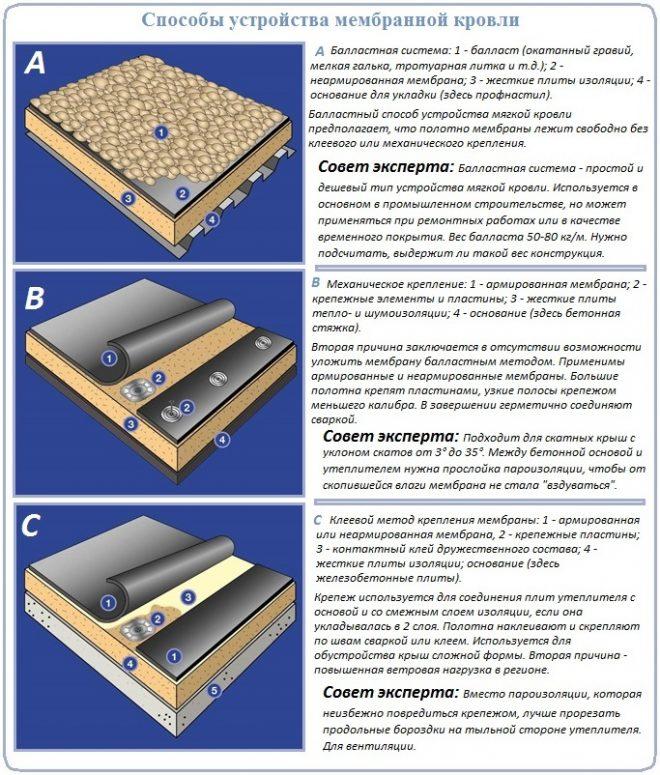 Как уложить и закрепить мемрану для устройства мягкой крыши