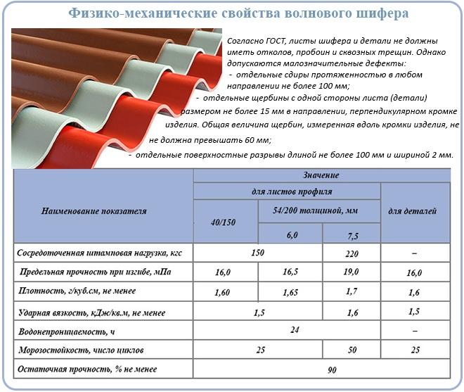 Физико-механические свойства волнового шифера