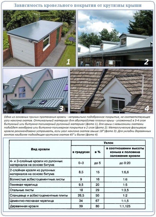 Ошибки строительства - сигнал к проведению капитального ремонта крыши