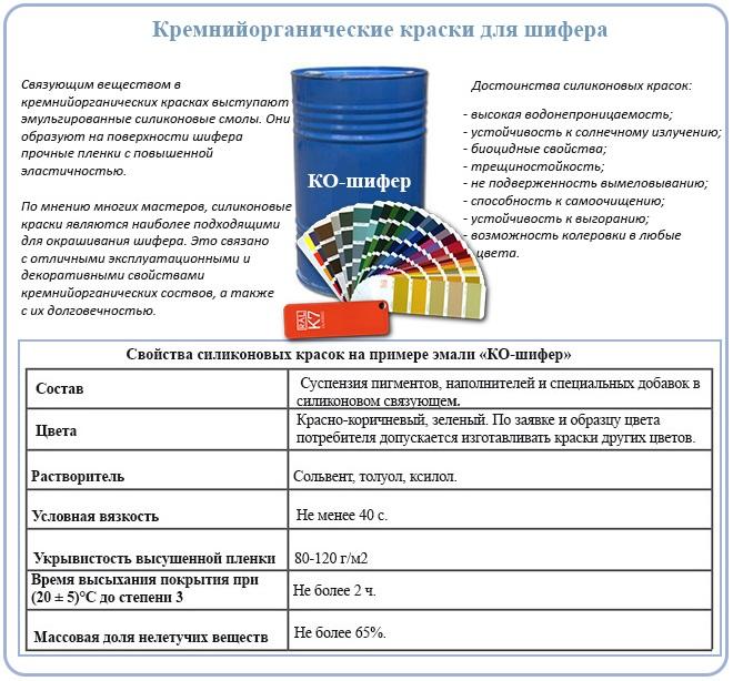 Кремнийорганические краски для шифера