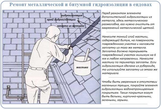 Как сделать ремонт дополнительной гидроизоляции разжелобка