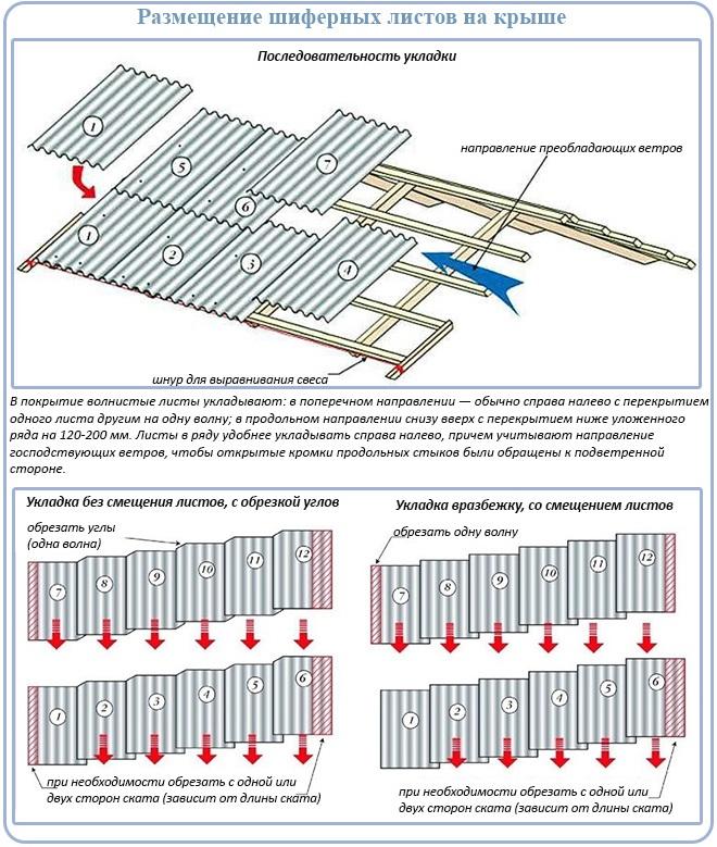 Размещение шиферных листов на крыше