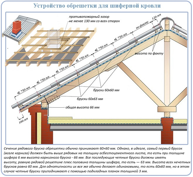Схема крыши под шифер