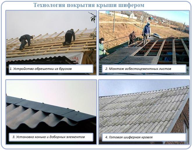 Технология покрытия крыши шифером