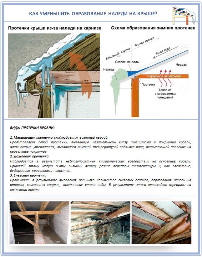 Причины протечек крыши