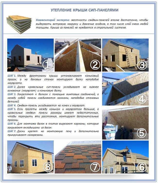 Утепление крыши СИП-панелями