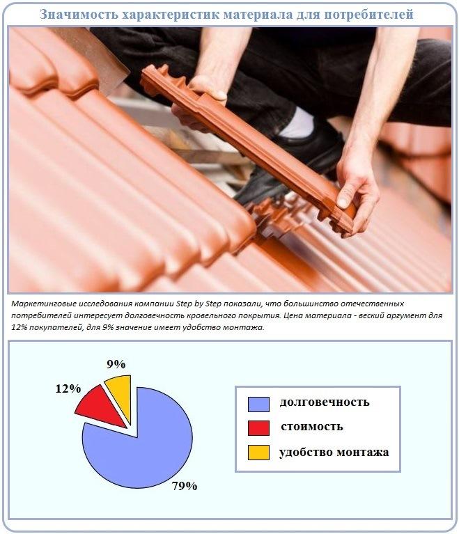 Материалы для кровли крыши с учетом потребительских запросов