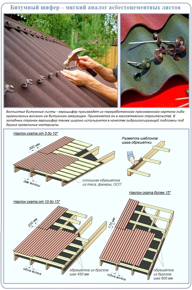 Мягкий вид волнистого кровельного покрытия для частного домостроения