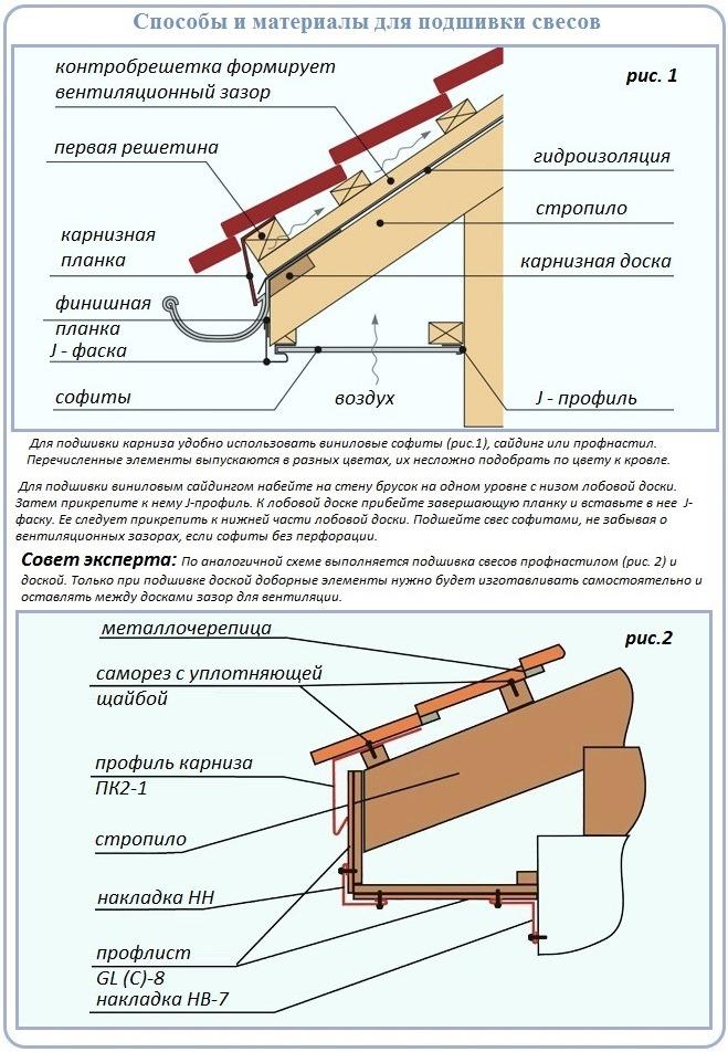 Как и чем подшить свесы для укладки кровли из металлочерепицы