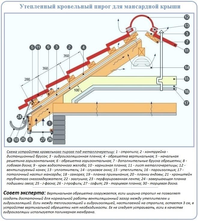 Конструктивные составляющие кровельного пирога для монтажа кровли из металлочерепицы