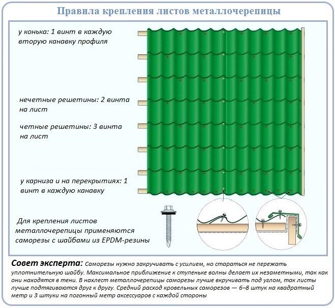 Как прикрепить листы металлочерепицы к обрешетке