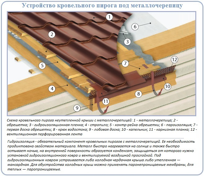 Как устроен кровельный пирог и кровля под металлочерепицу