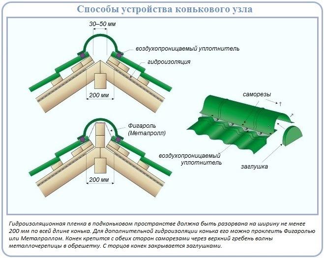 Как обустроить конек крыши с металлочерепичным покрытием