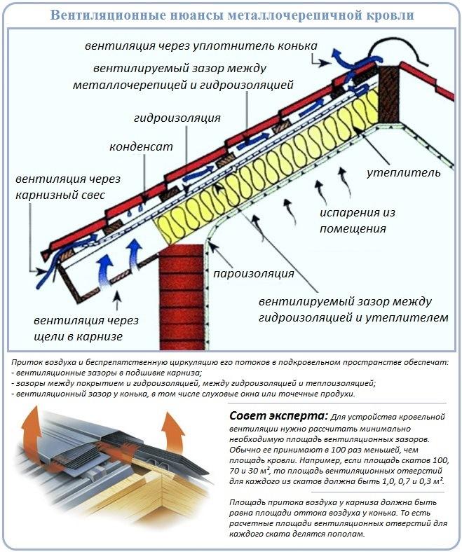 Как рассчитать и устроить вентиляцию для кровли из металлочерепицы