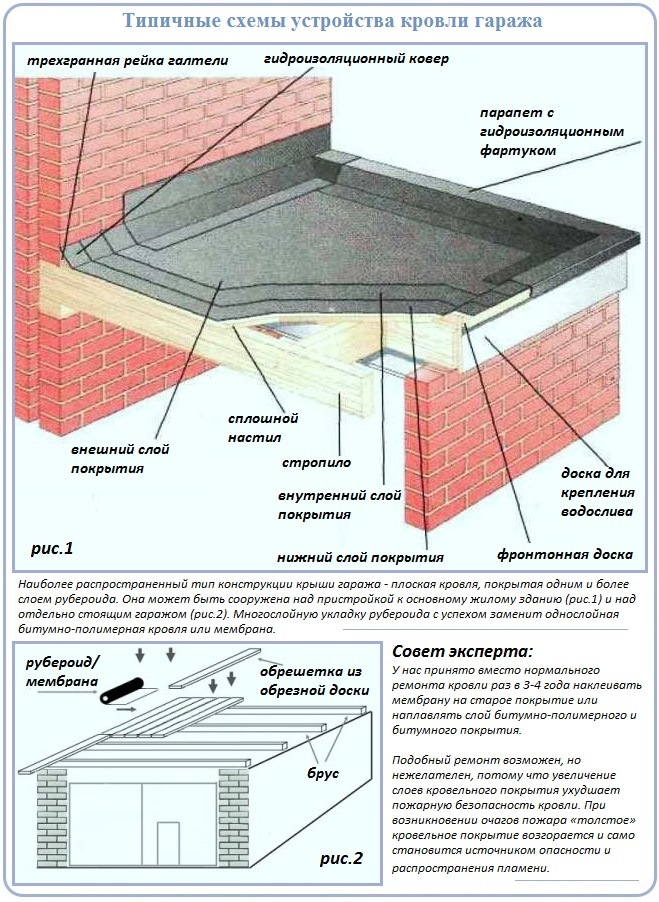 На какой крыше можно сделать ремонт кровли гаража своими руками