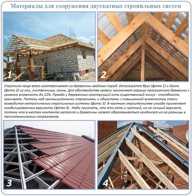 Материалы для устройства стропильной системы двускатной крыши