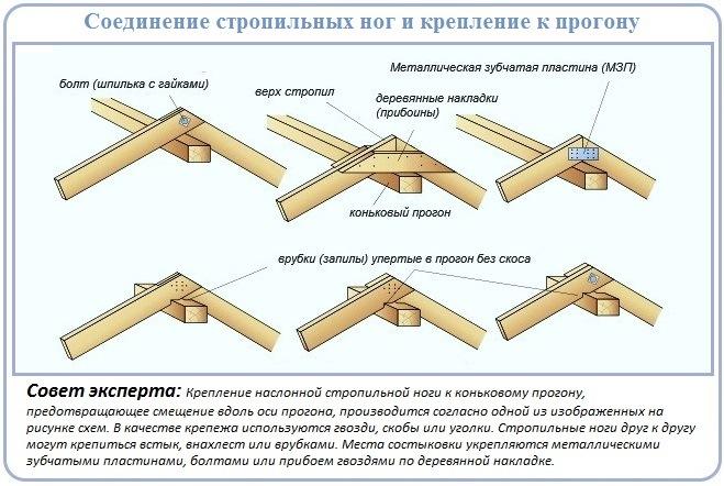 Монтаж стропил двускатной крыши