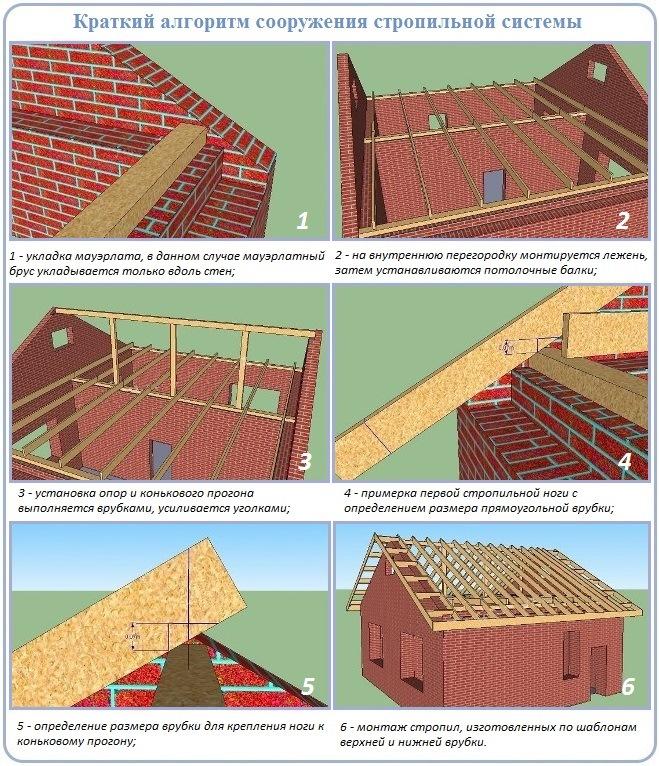 Монтаж стропильной системы двухскатной крыши по шагам