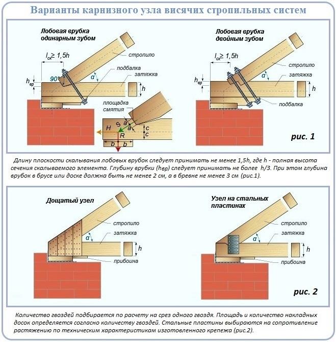 Как сделать карнизный узел висячей стропильной системы