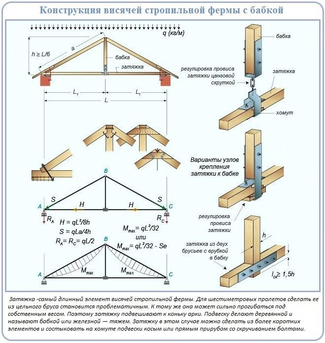 Конструкция висячей стропильной системы с бабкой