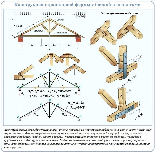 Конструкция висячей стропильной системы с подвесом и подкосами