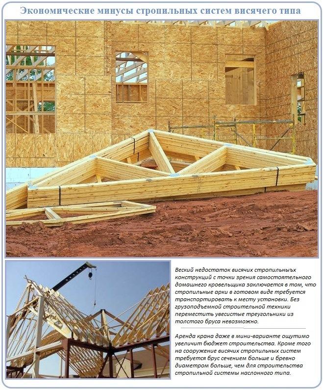 Особенности устройства висячей стропильной системы двухскатной крыши