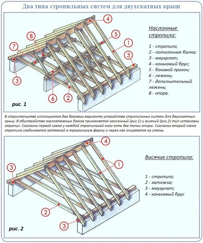 Конструкция стропильной системы двухскатной крыши: два базовых варианта