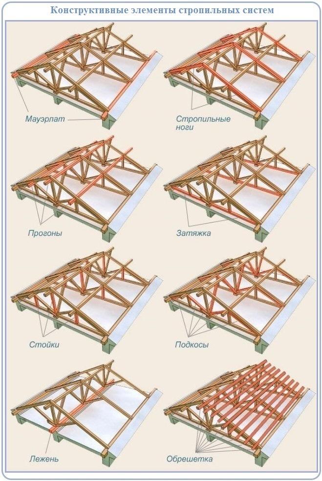 Устройство стропильной системы двухскатной крыши: конструктивные элементы