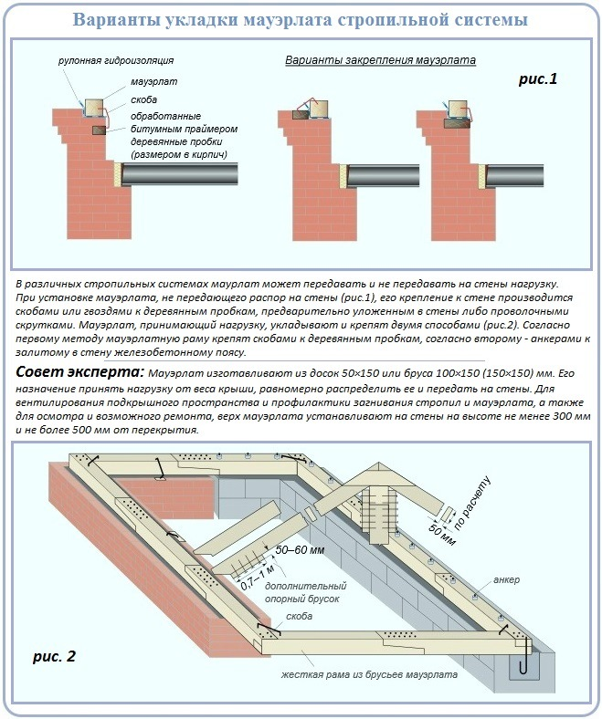 Как уложить мауэрлат для устройства стропильной системы