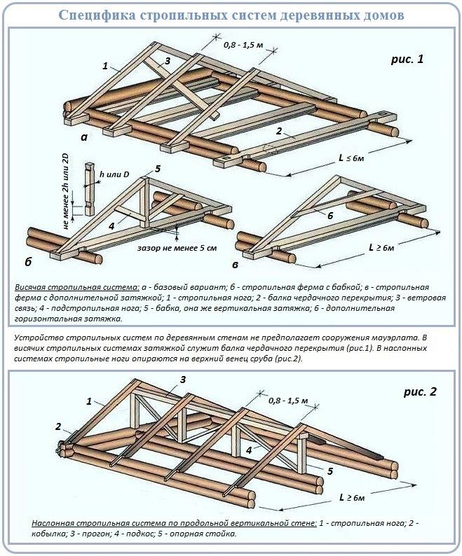 Как устроить стропильную систему двухскатной крыши деревянного дома