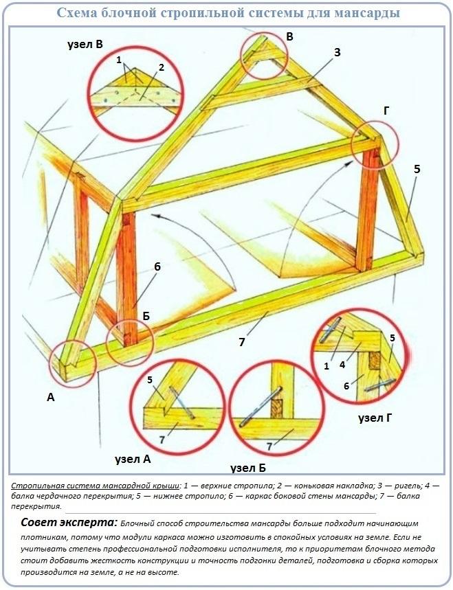 Схема устройства стропильной системы мансардной крыши блочного типа