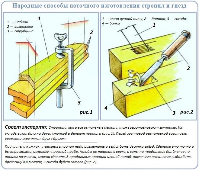 Как быстрее провести устройства стропильной системы мансардной крыши
