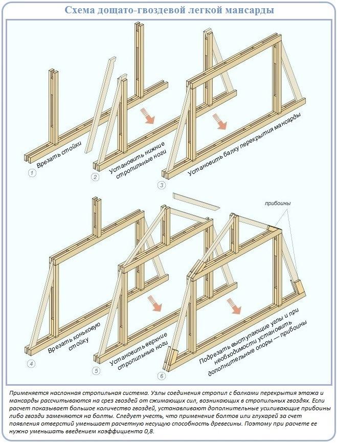 Схема и последовательность устройства дощато-гвоздевой стропильной системы
