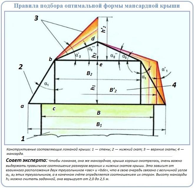 Как сделать чертежи стропильной системы мансардной крыши